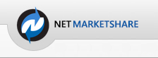 review browser market share
